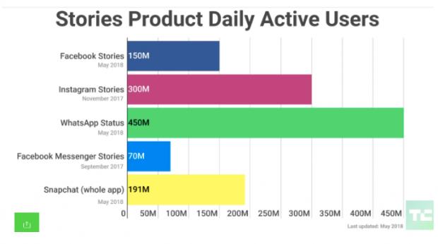 Storie, uno dei maggiori trend del 20198